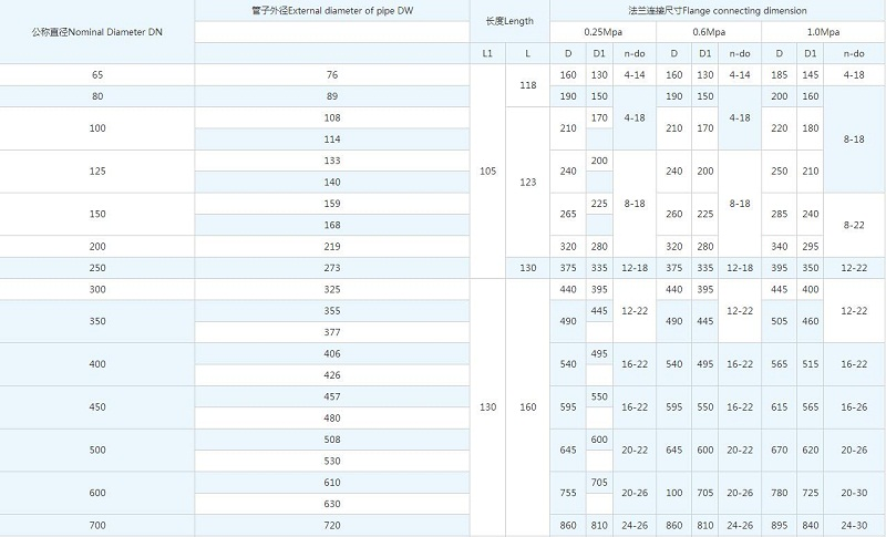 VSSJA型法兰式松套伸缩接头尺寸表: