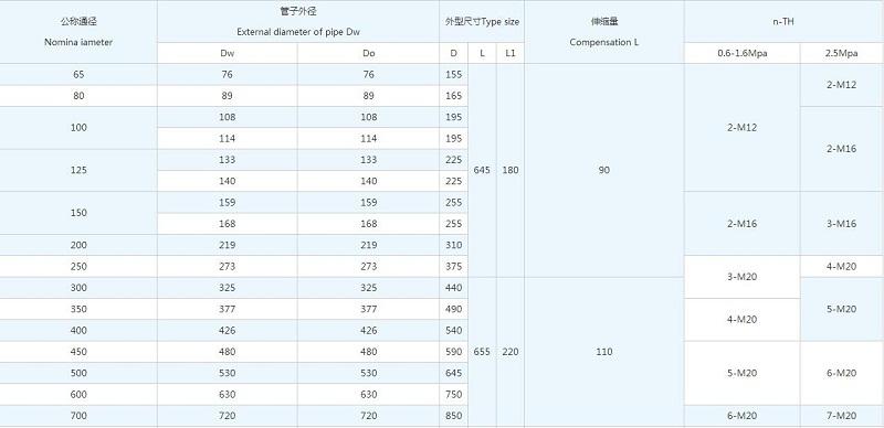 BY(SSJB-3)型压盖式松套限位伸缩器尺寸表