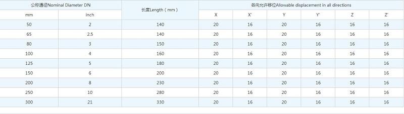KWT型90度橡胶弯头尺寸表