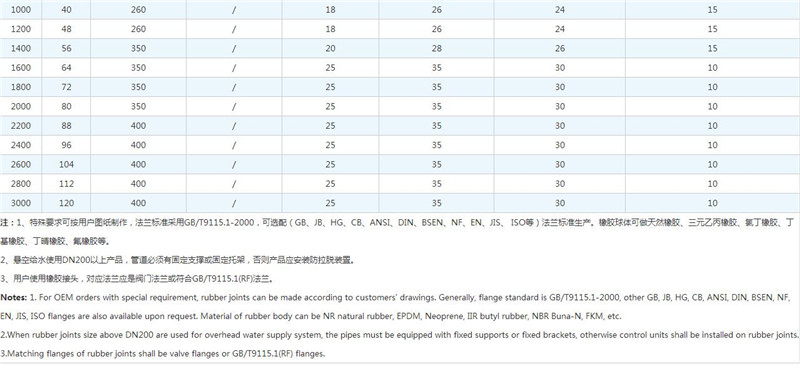 ANSI橡胶接头尺寸表2