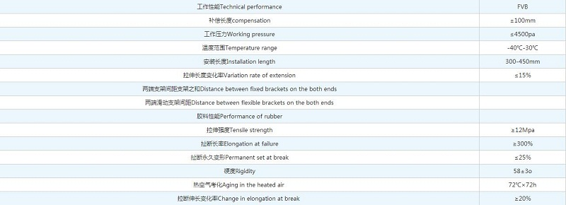恒昌恒昌FVB型风道橡胶补偿器各部分材料技术参数